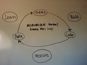 5-Steps-To-Turn-Your-Idea-Into-A-Business